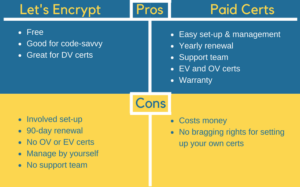Let's Encrypt and Paid Certificates Pros and Cons List (Let's Encrypt- Pros: Free, code-savvy, DV certs; Cons: involved set-up, 90-day renewal, No OV or EV, Manage by yourself, no support), (Paid Certificates- Pros: Easy set up and management, Yearly renewal, support, EV and OV, Warranty; Cons: Costs money, no bragging rights)