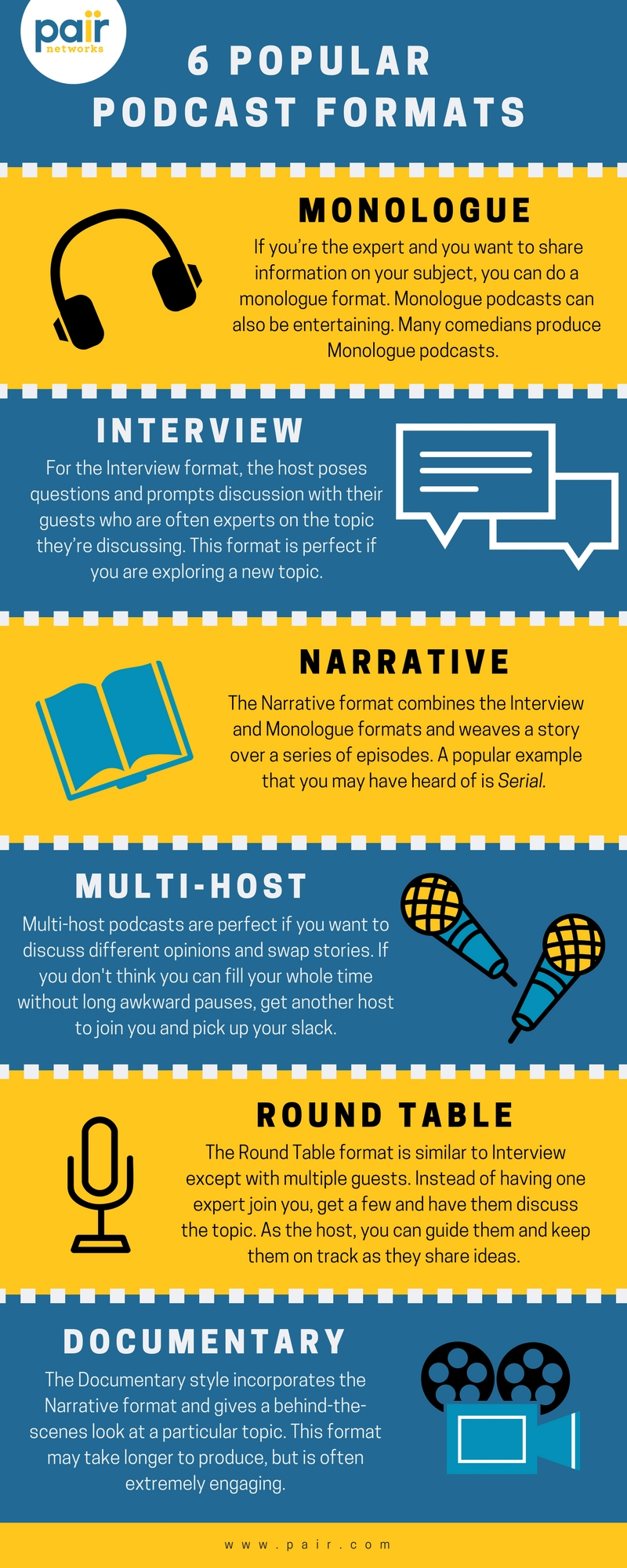 Infographic describing 6 popular formats of podcast hosting
