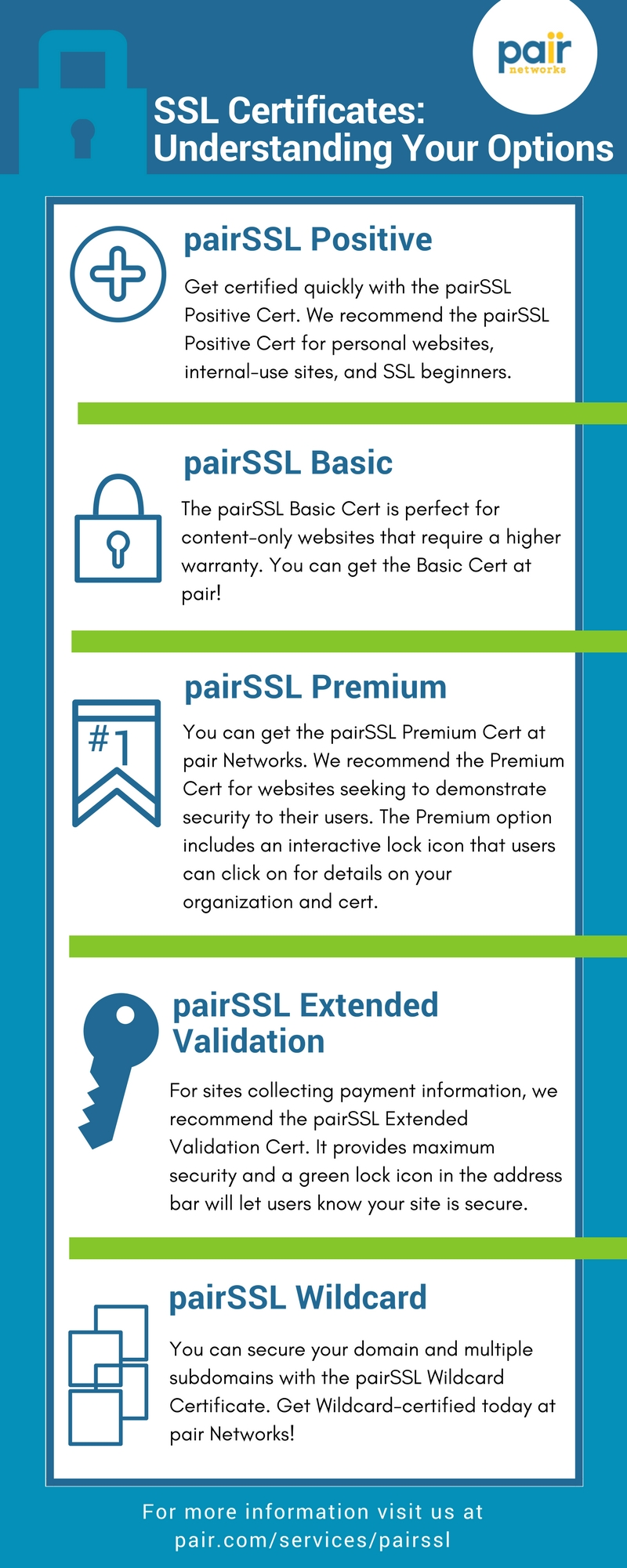An introduction to ssl certificates pair networks blog pair ssl certificates infographic xflitez Gallery